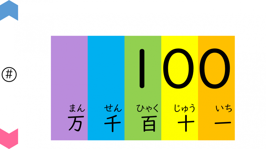 04033[数学]数字を読もう